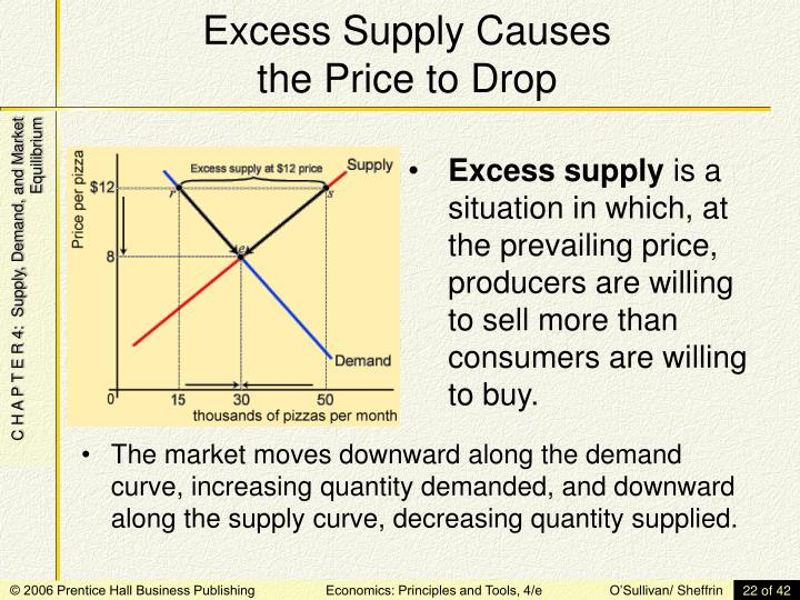 Excess Supply Causes