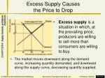 excess supply causes the price to drop