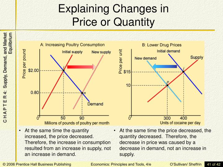 Explaining Changes in