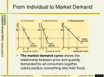from individual to market demand