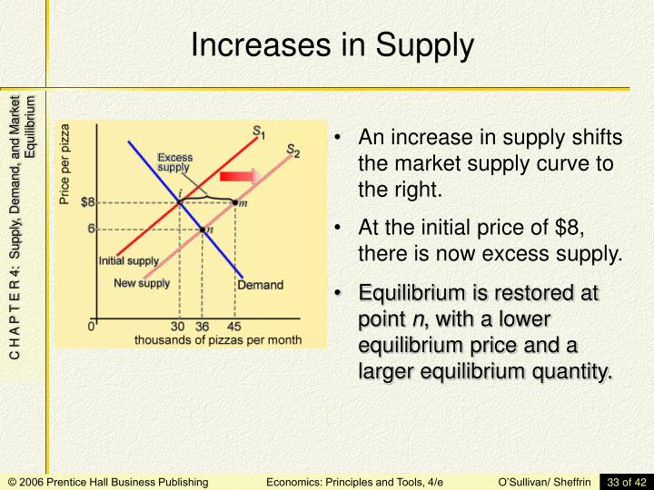 Increases in Supply