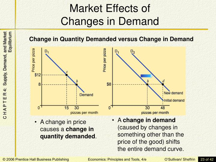 A change in price causes a