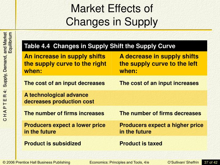 Market Effects of