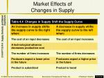 market effects of changes in supply1