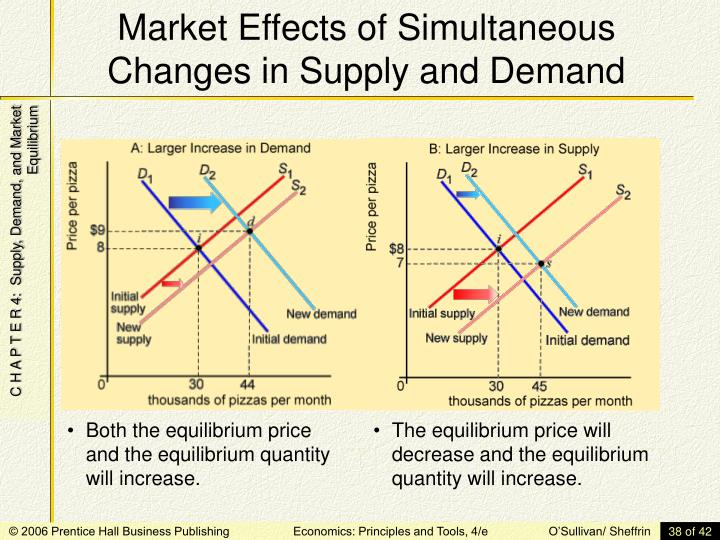 the effects of supply and demand The effect of an emerging economy on demand for strategic metals can be seen in future supply-demand inequality for strategic resources will cause a variety of.
