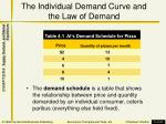 the individual demand curve and the law of demand
