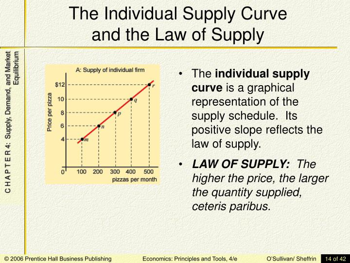The Individual Supply Curve