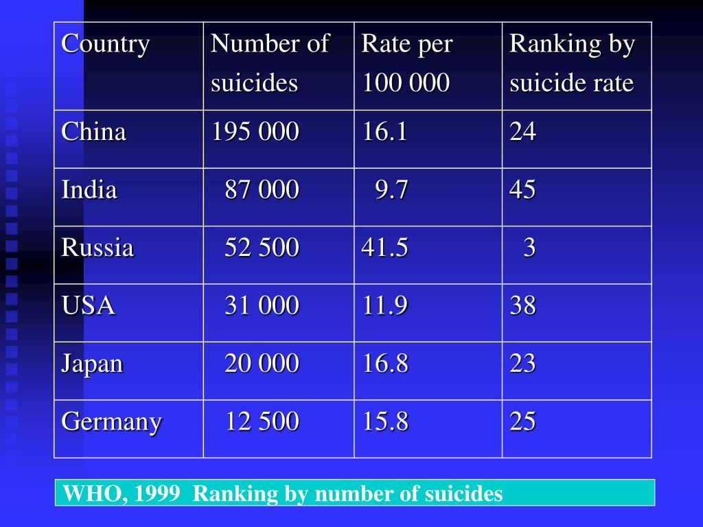 WHO, 1999  Ranking by number of suicides