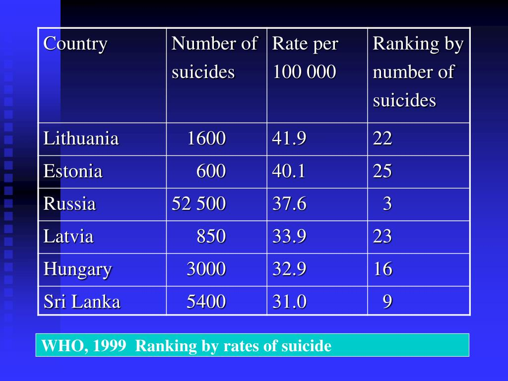 WHO, 1999  Ranking by rates of suicide