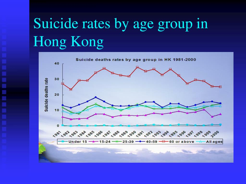 Suicide rates by age group in Hong Kong