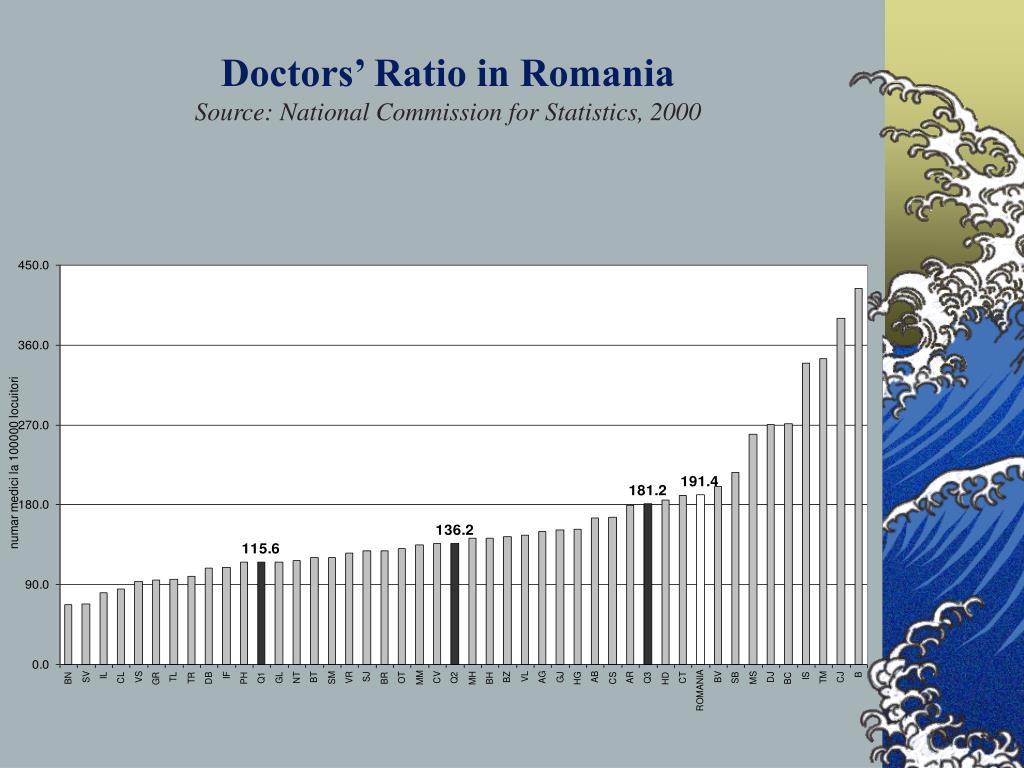 Doctors' Ratio in Romania