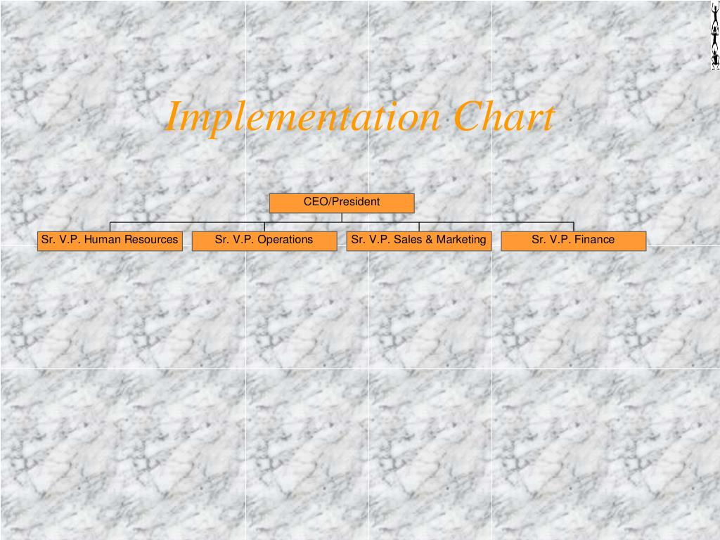 Implementation Chart