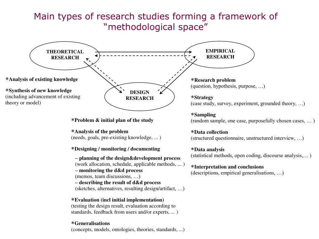 Main types of research studies