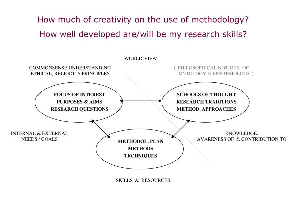 How much of creativity on the use of methodology?