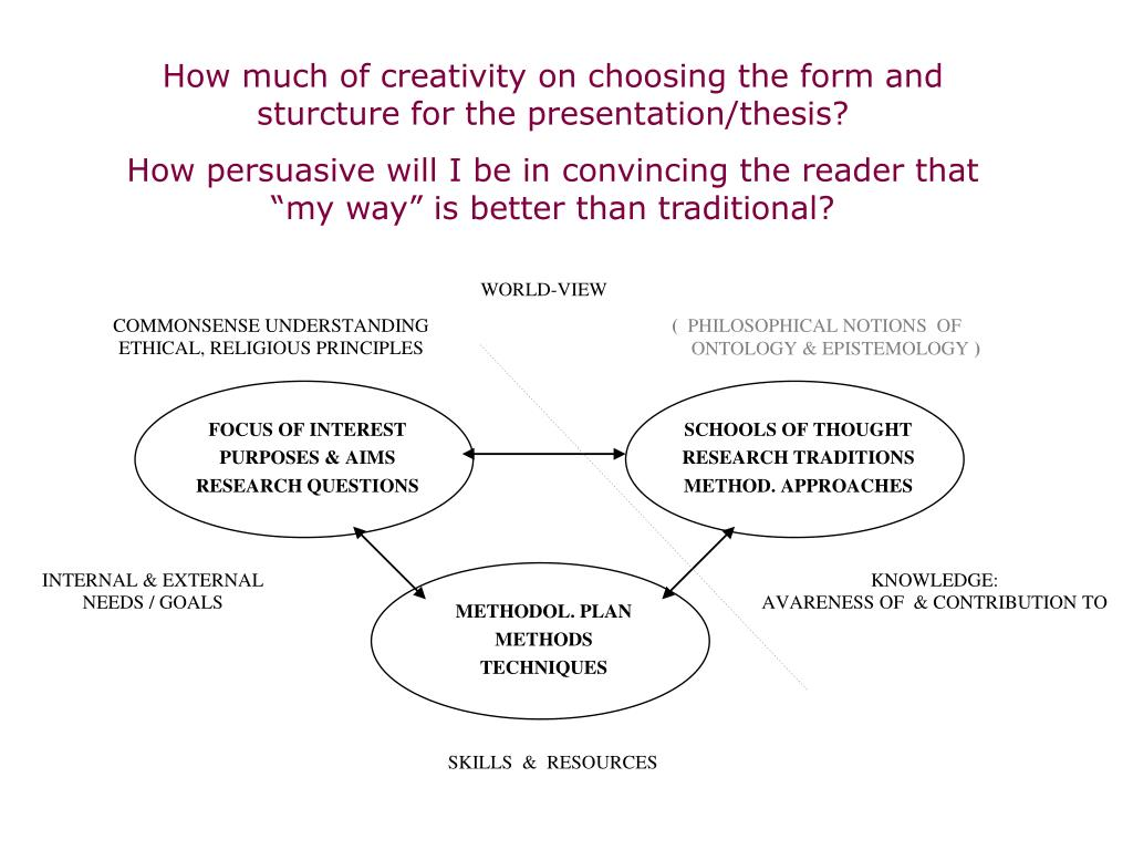 How much of creativity on choosing the form and sturcture for the presentation/thesis?