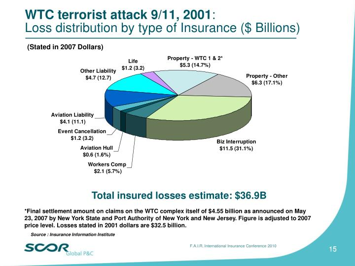 terrorism risk pools Since the terrorist attacks of september 11, americans have had to learn to discriminate between real and imagined risks in many areas when it comes to domestic nuclear terrorism—a subject that has been touched recently by highly speculative journalism—making that distinction requires knowing some nuclear fundamentals.