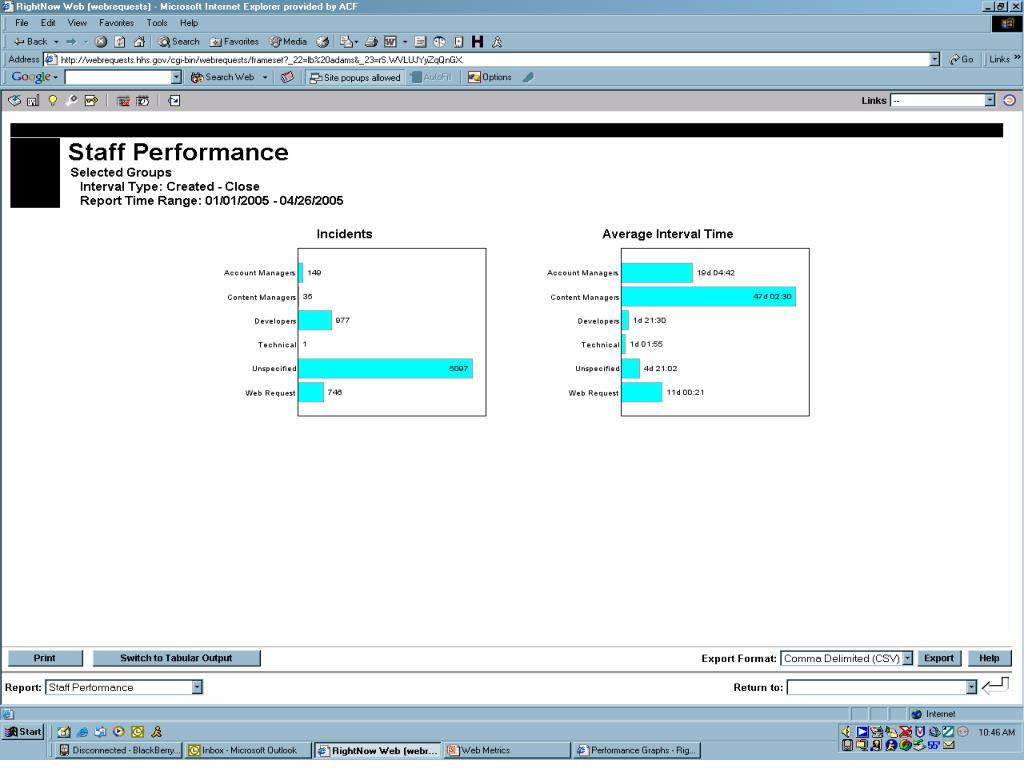 Staff Performance Report