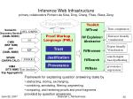 inference web infrastructure primary collaborators pinheiro da silva ding chang fikes glass zeng
