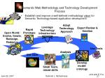 semantic web methodology and technology development process