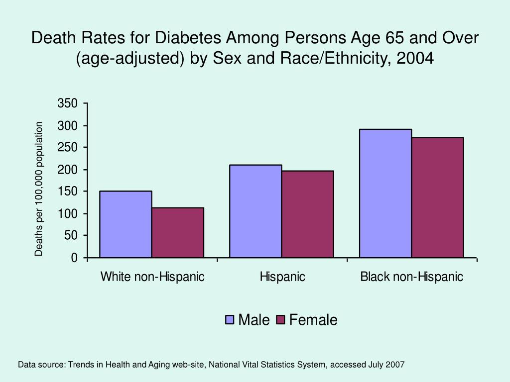 Death Rates for Diabetes Among Persons Age 65 and Over (age-adjusted) by Sex and Race/Ethnicity, 2004
