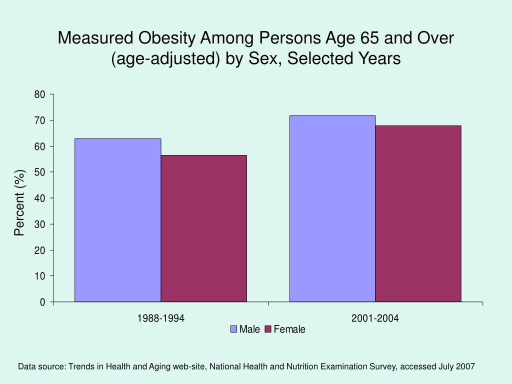 Measured Obesity Among Persons Age 65 and Over