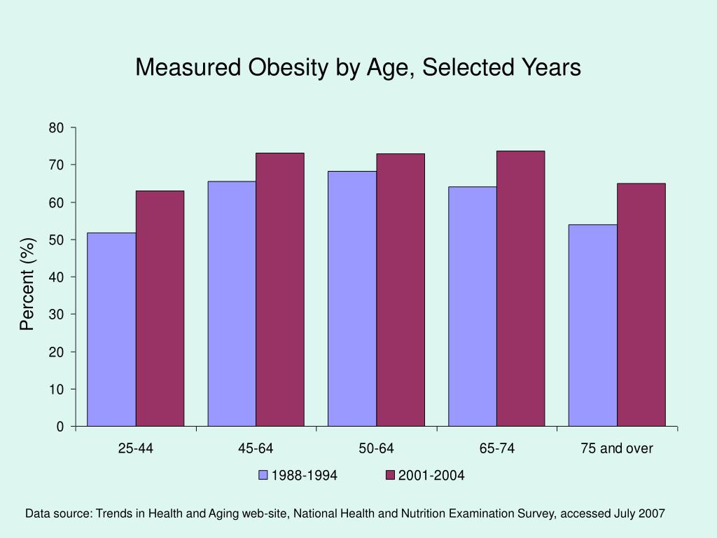 Measured Obesity by Age, Selected Years