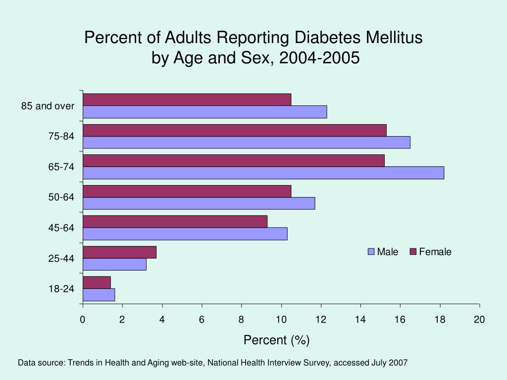 Percent of Adults Reporting Diabetes Mellitus