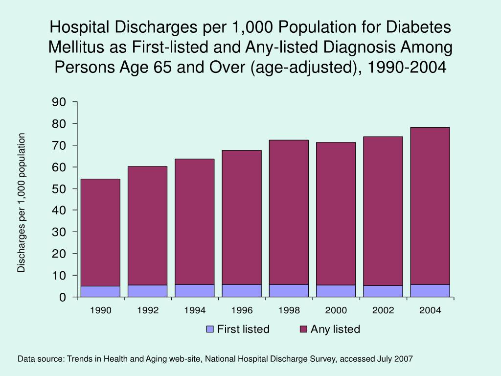 Hospital Discharges per 1,000 Population for Diabetes Mellitus as First-listed and Any-listed Diagnosis Among Persons Age 65 and Over (age-adjusted), 1990-2004