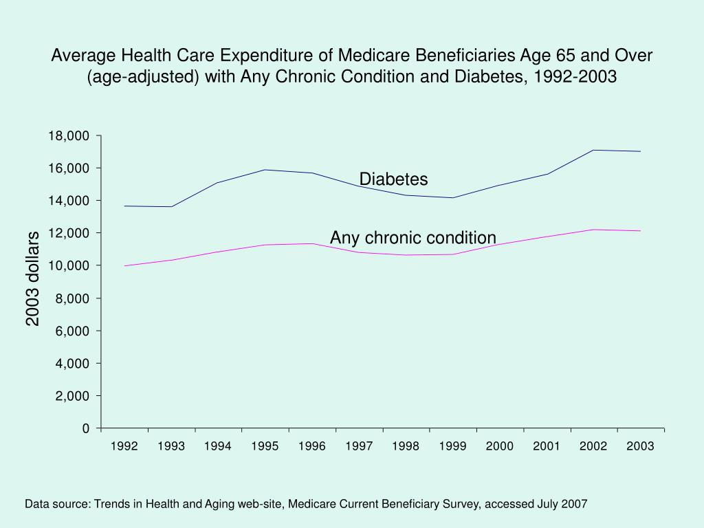 Average Health Care Expenditure of Medicare Beneficiaries Age 65 and Over (age-adjusted) with Any Chronic Condition and Diabetes, 1992-2003