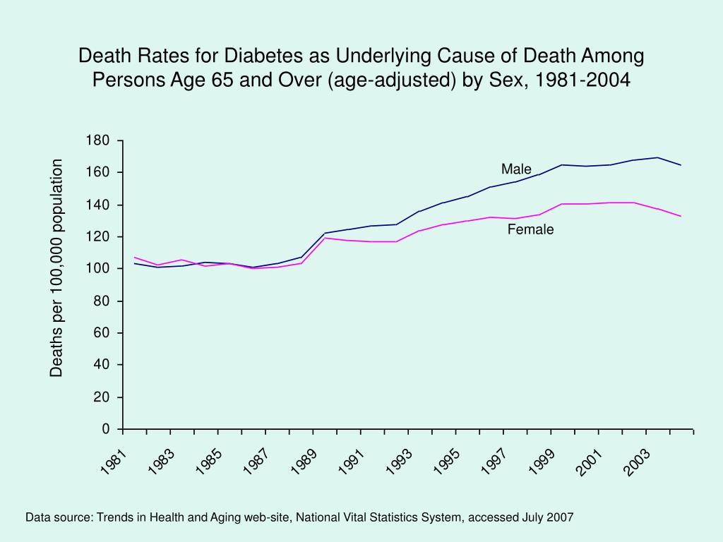Death Rates for Diabetes as Underlying Cause of Death Among Persons Age 65 and Over (age-adjusted) by Sex, 1981-2004