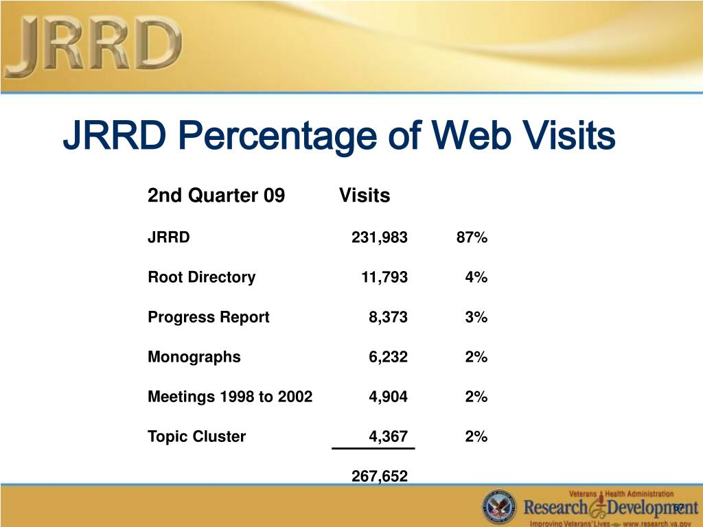 JRRD Percentage of Web Visits