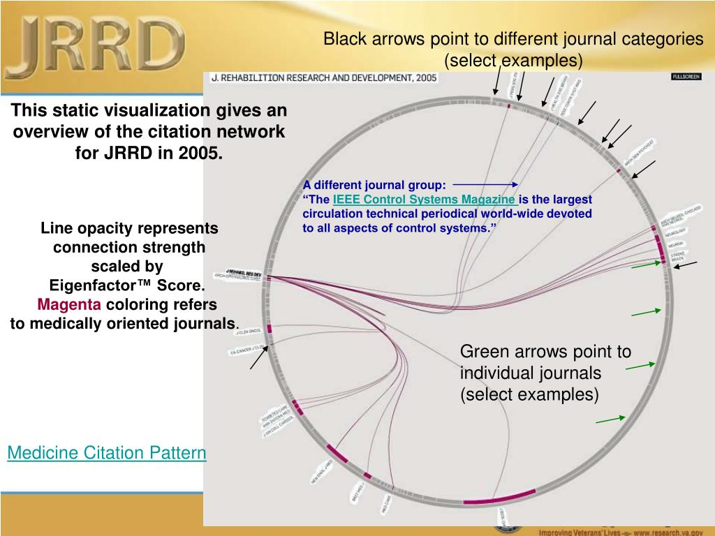 Black arrows point to different journal categories