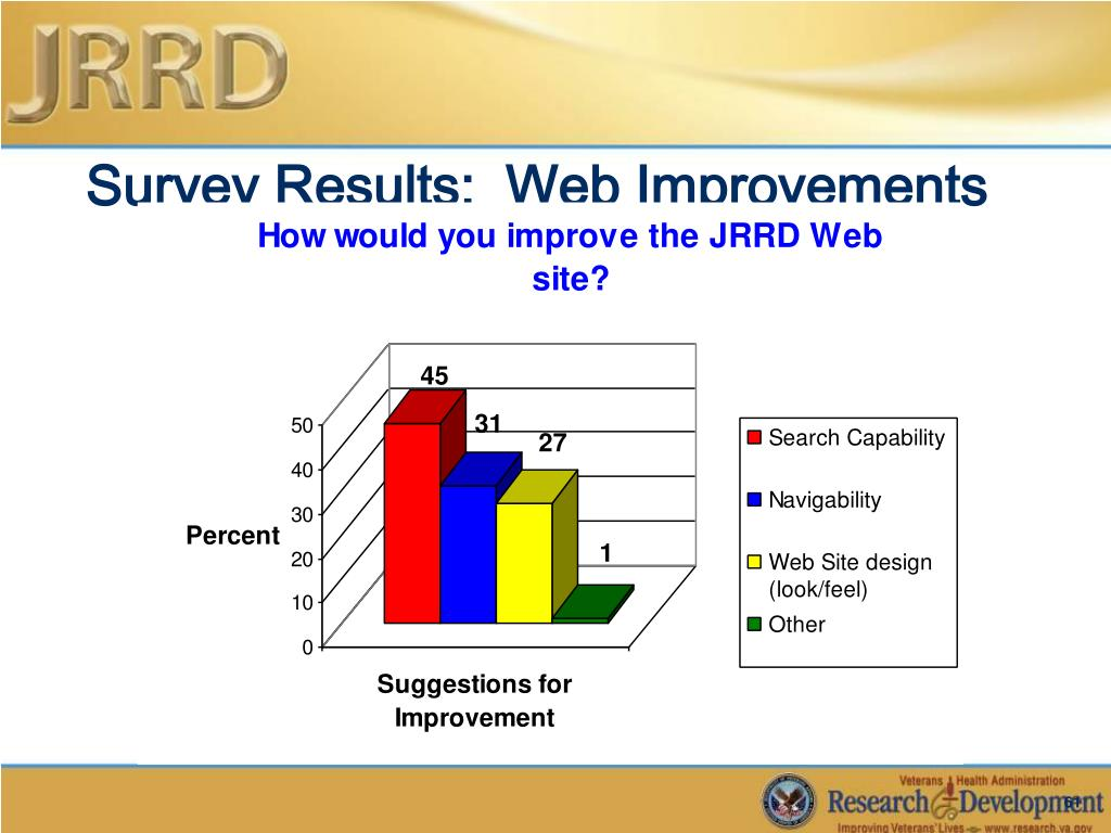 Survey Results:  Web Improvements