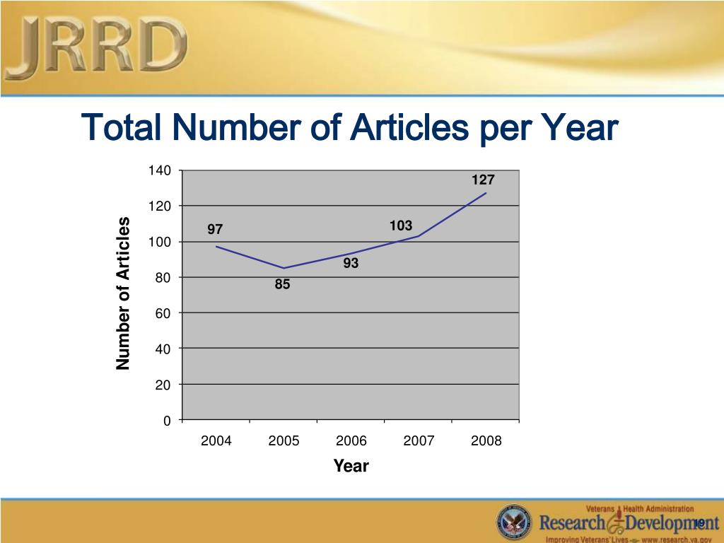 Total Number of Articles per Year