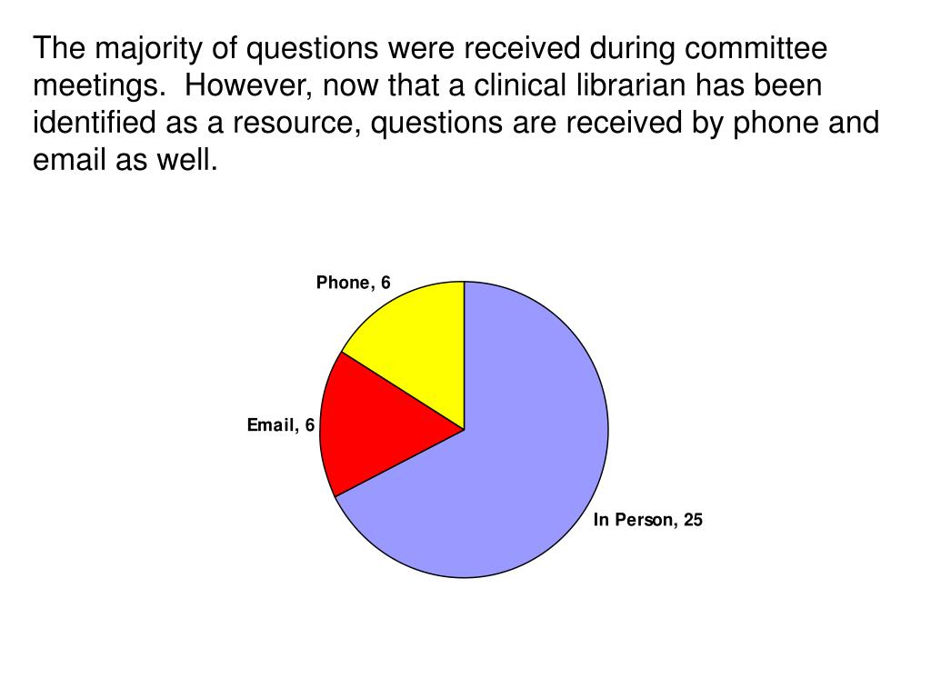 The majority of questions were received during committee meetings.  However, now that a clinical librarian has been identified as a resource, questions are received by phone and email as well.