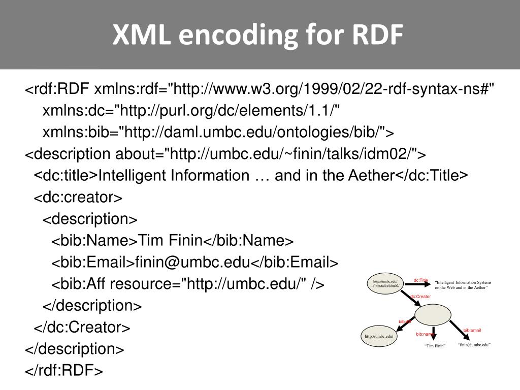 XML encoding for RDF