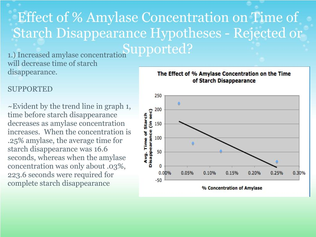 The Effect of Concentration on Rate of Reaction