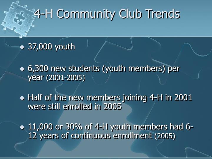 4-H Community Club Trends
