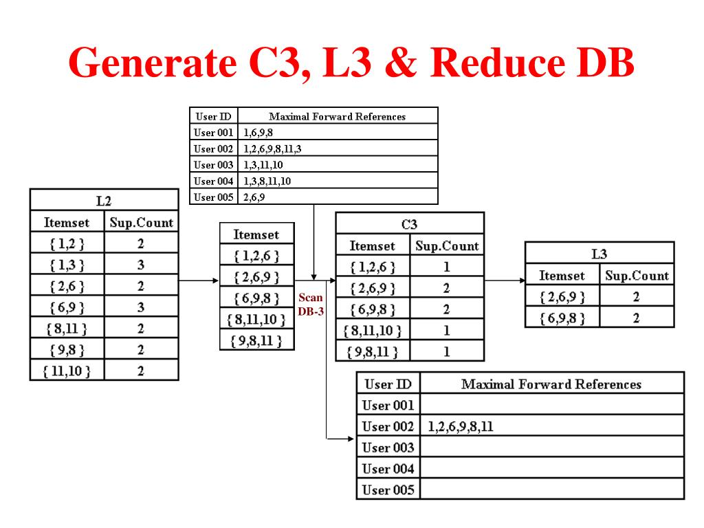 Generate C3, L3 & Reduce DB