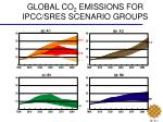 global co 2 emissions for ipcc sres scenario groups