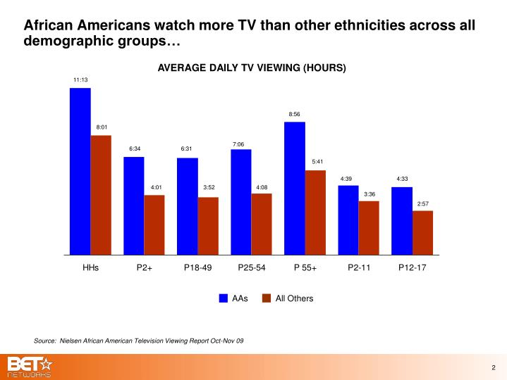 African americans watch more tv than other ethnicities across all demographic groups