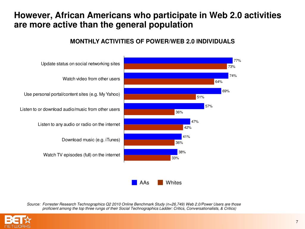 However, African Americans who participate in Web 2.0 activities are more active than the general population