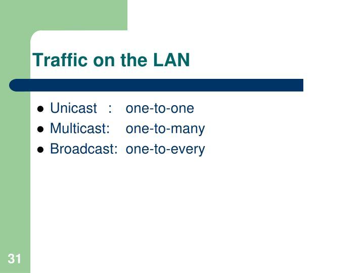 Traffic on the LAN