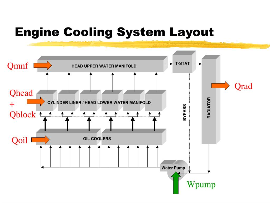 Engine Cooling System Layout