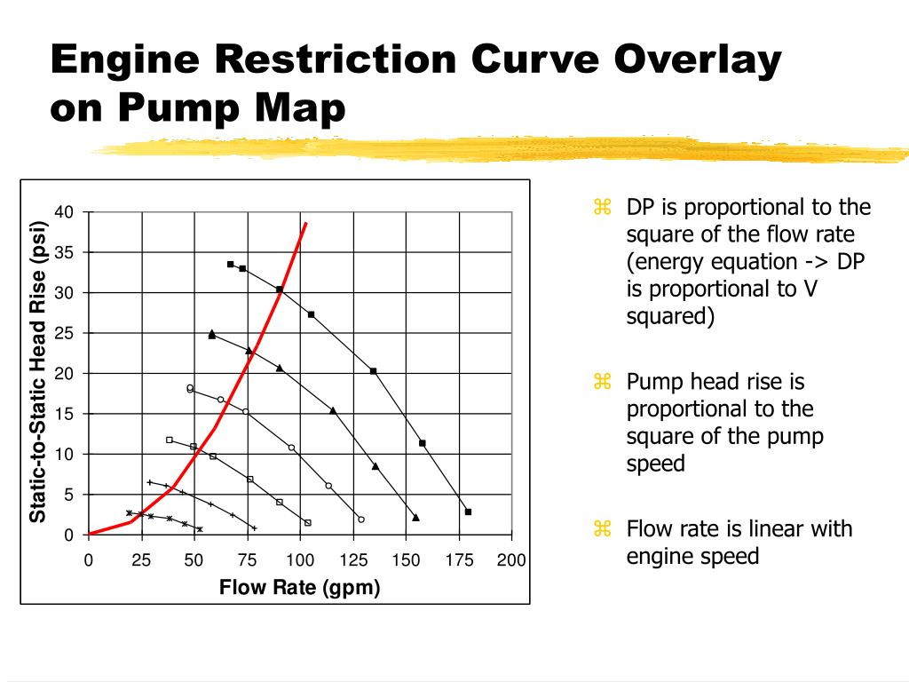 Engine Restriction Curve Overlay