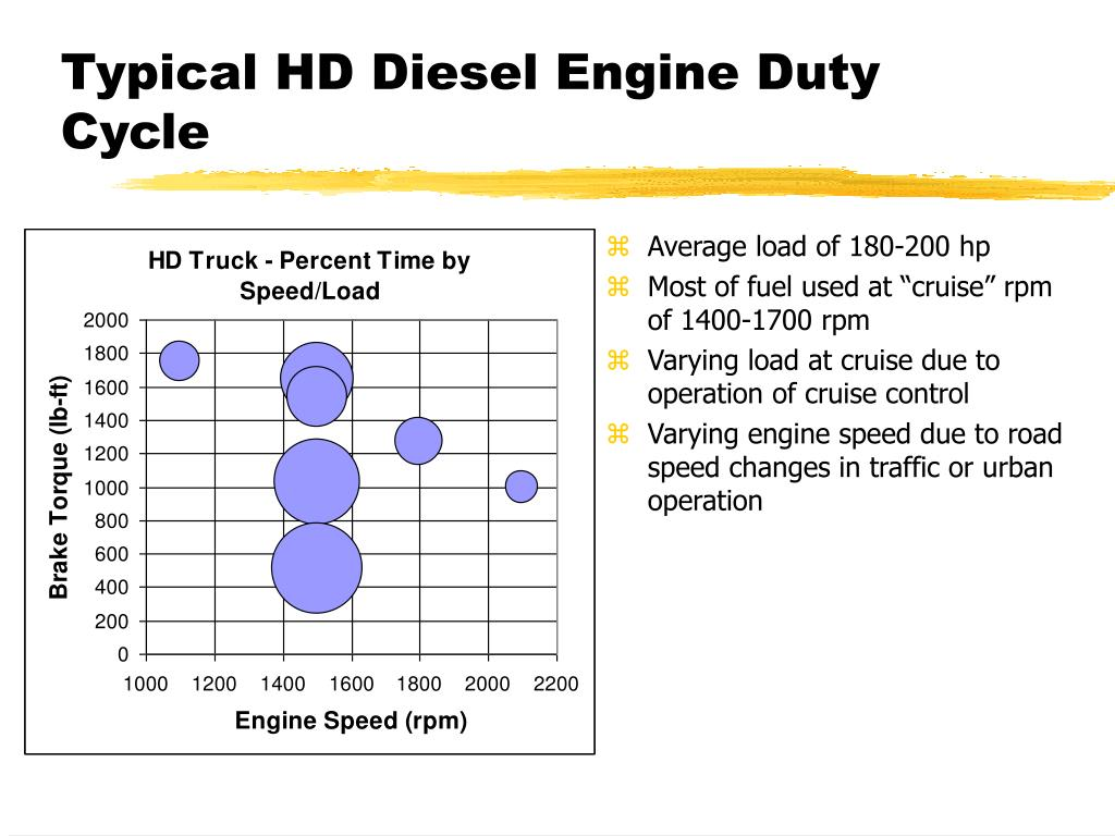 Typical HD Diesel Engine Duty Cycle