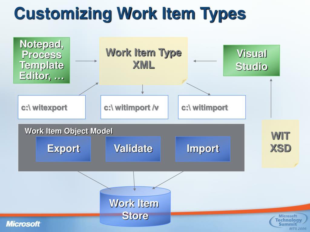 Customizing Work Item Types