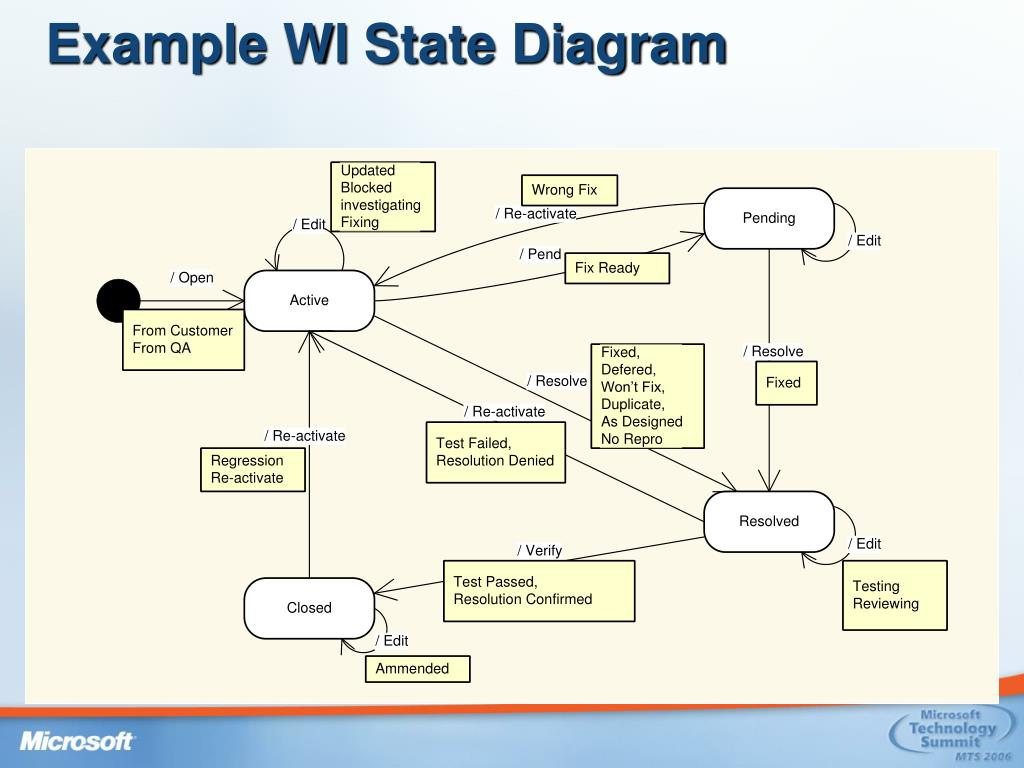 Example WI State Diagram