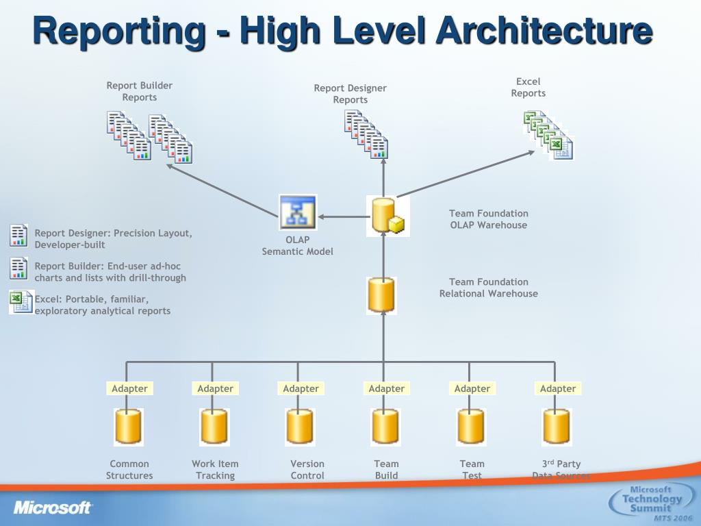 Reporting - High Level Architecture