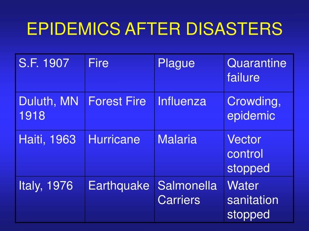 EPIDEMICS AFTER DISASTERS